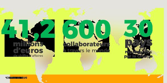 Chiffres d'affaires de Novalliance, collaborateurs et pays représentés par Novalliance
